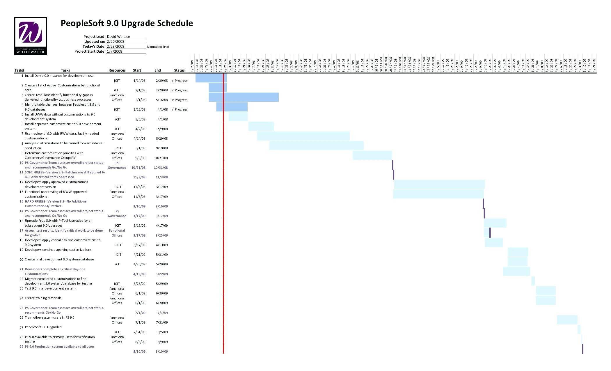 Research Project Gantt Chart Template
