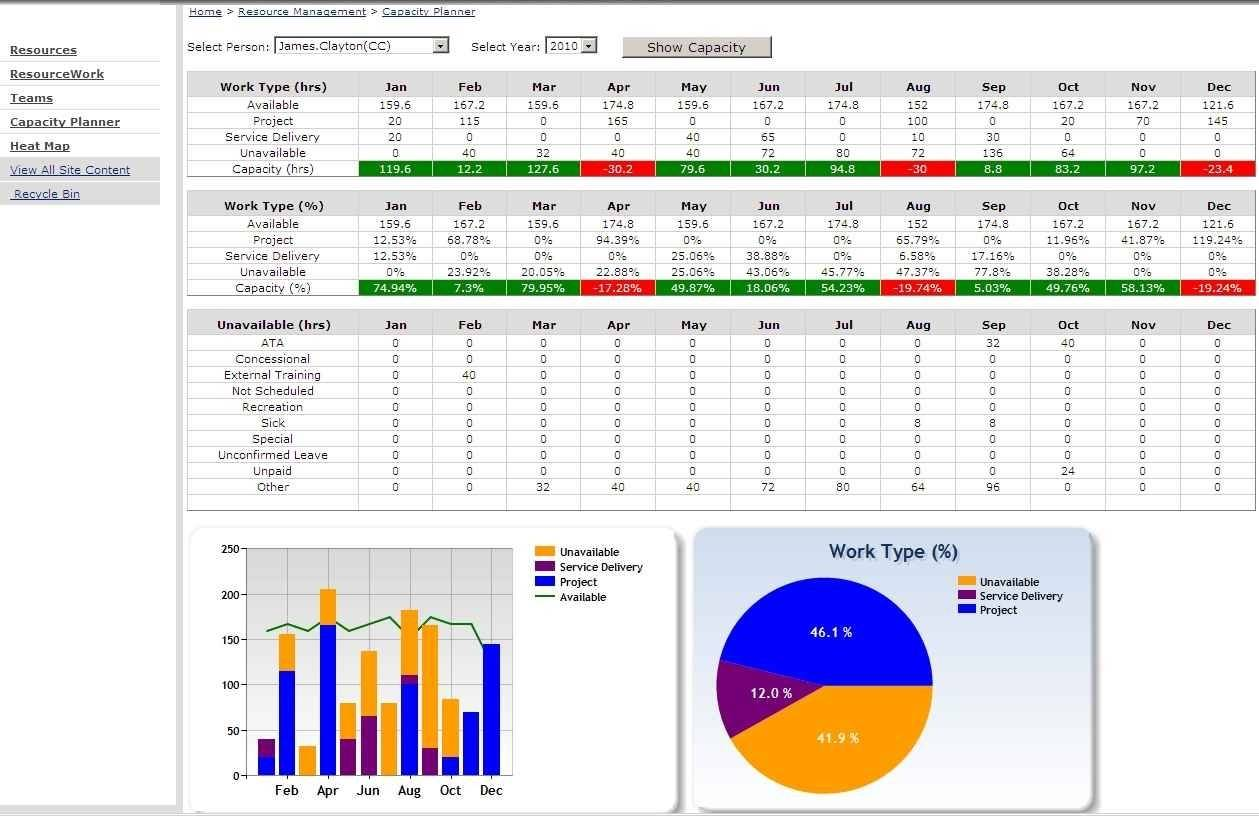 Resource Capacity Planning Template In Excel Spreadsheet