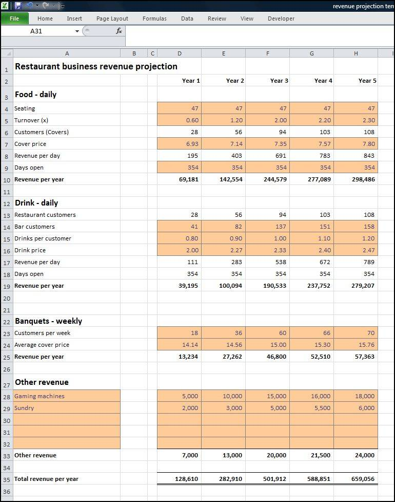 Restaurant Sales Projections Template