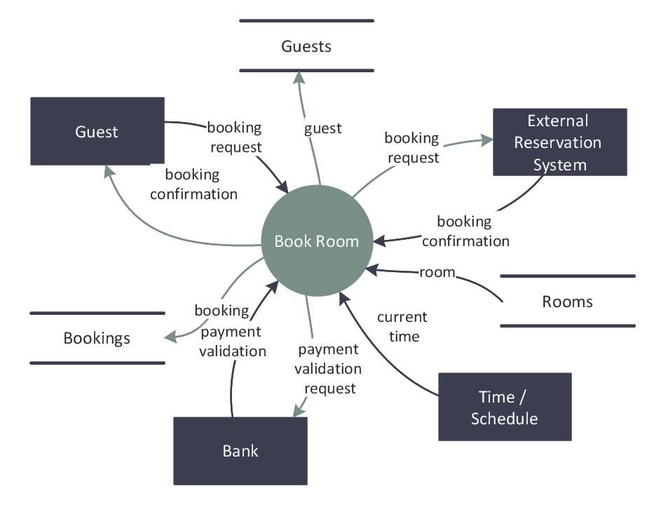 Revenue Cycle Flowchart Template