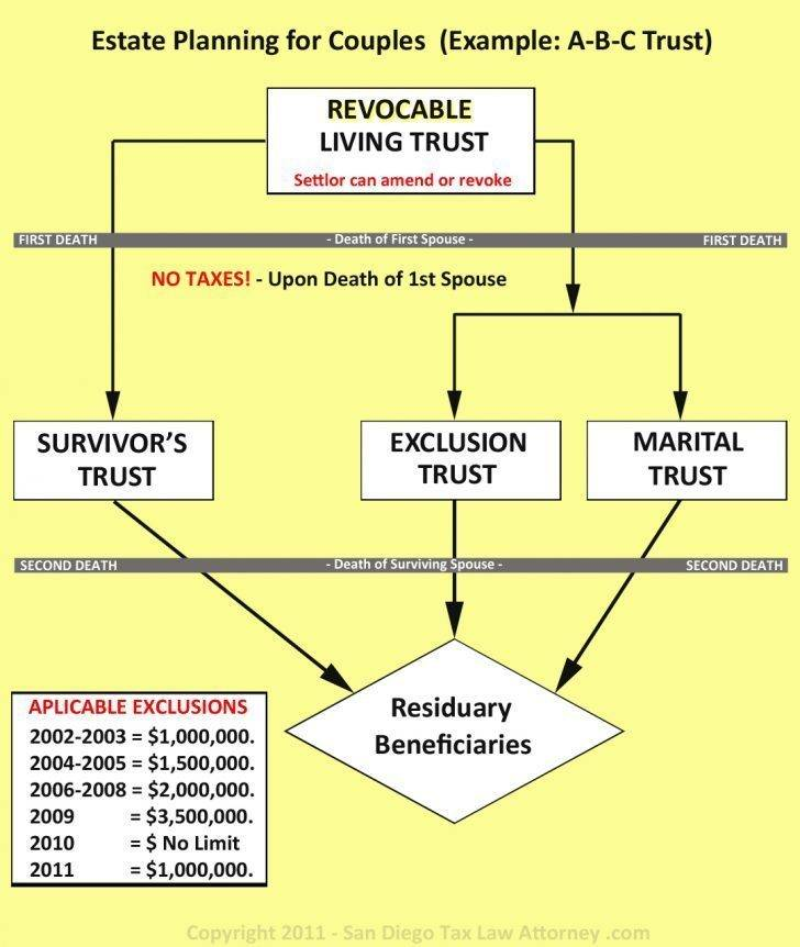 Revocable Trust Examples