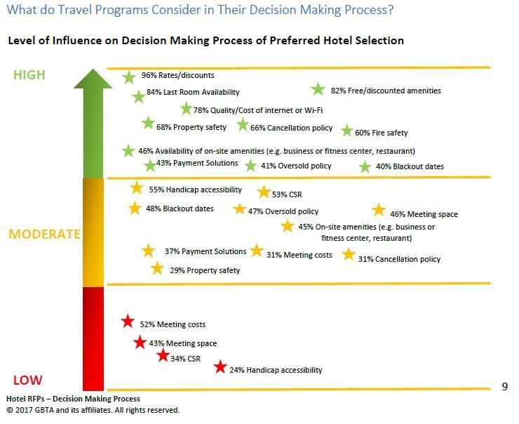 Rfp Response Evaluation Template