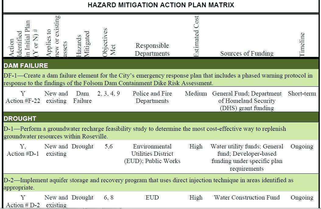 Risk Analysis And Mitigation Template