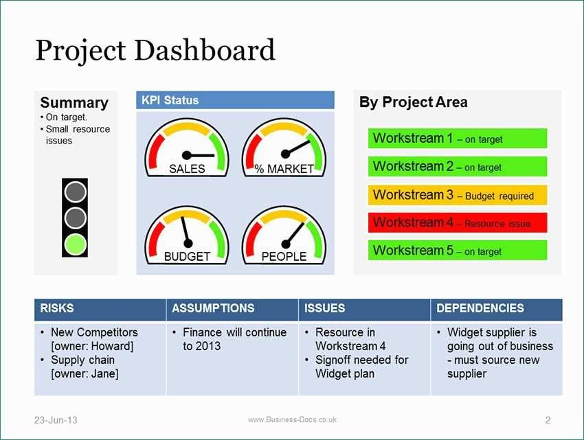 Risk Dashboard Template Powerpoint