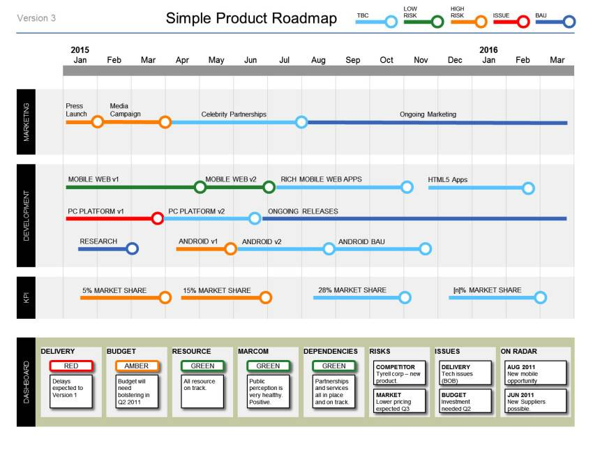 Roadmap Ppt Templates