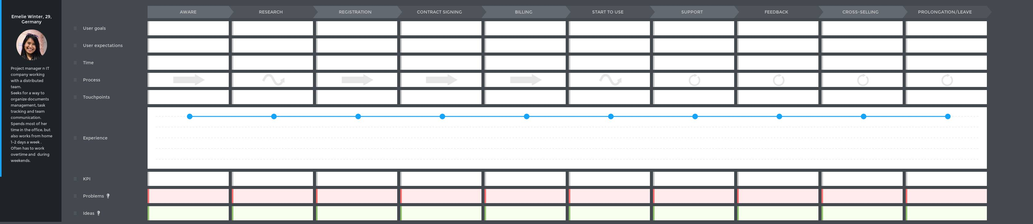 Saas Customer Journey Map Template