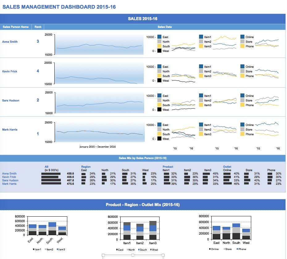Sales Dashboard Template Download