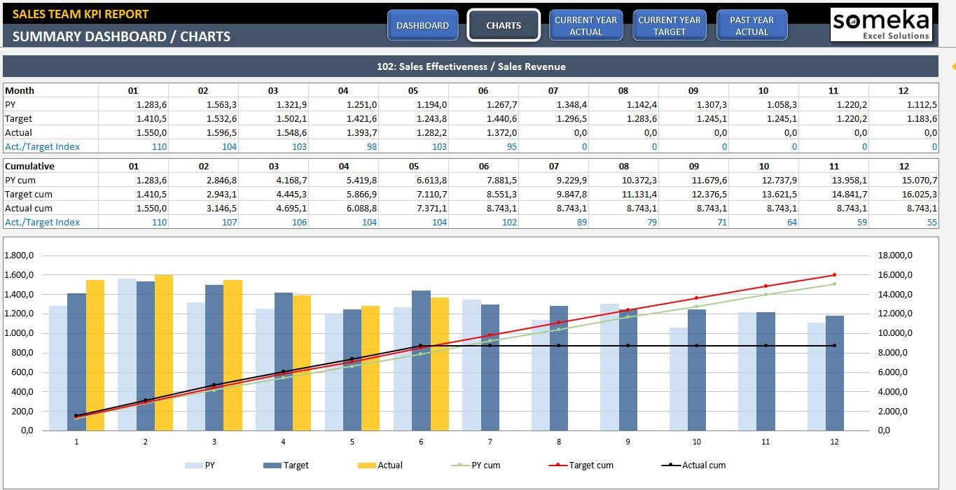 Sales Dashboard Template Excel