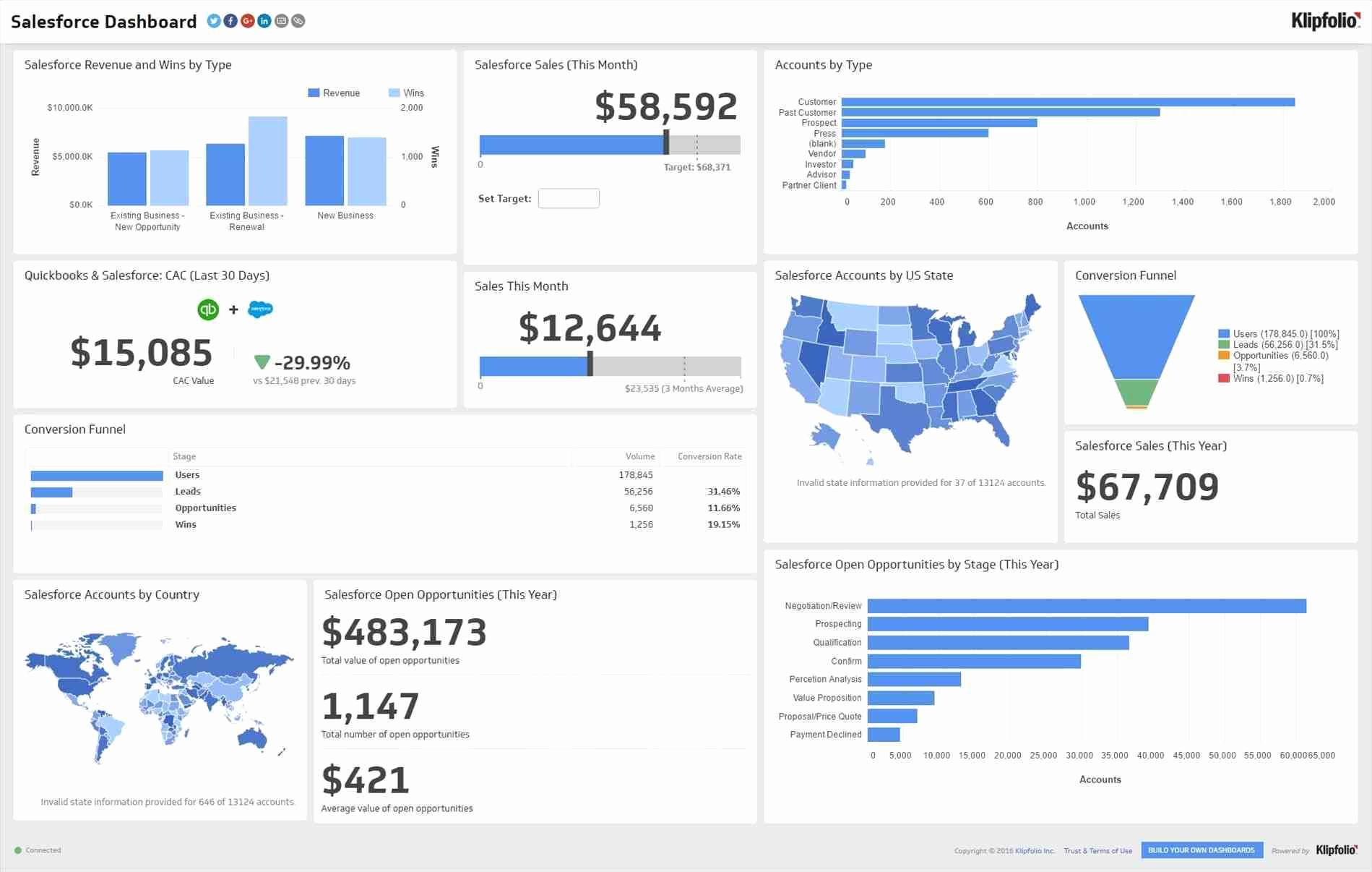 Sales Dashboards Excel Templates