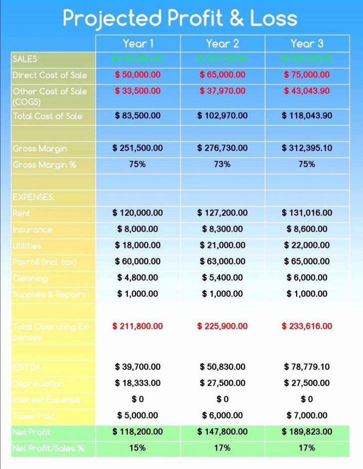 Sales Forecast Template For Startup Business Excel