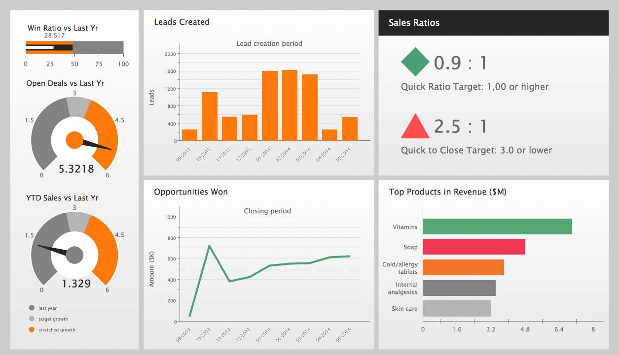 Sales Performance Dashboard Template