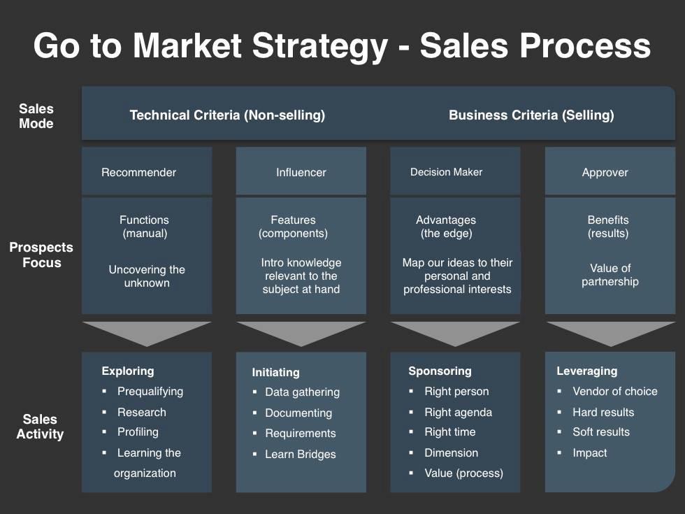 Sales Plan Presentation Template