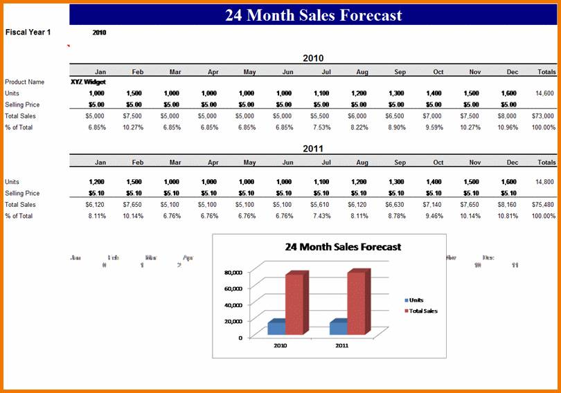 Sales Projection Template Pdf
