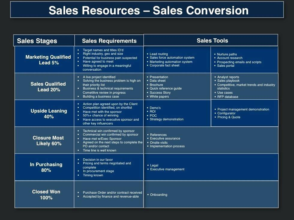Sales Prospecting Template Excel