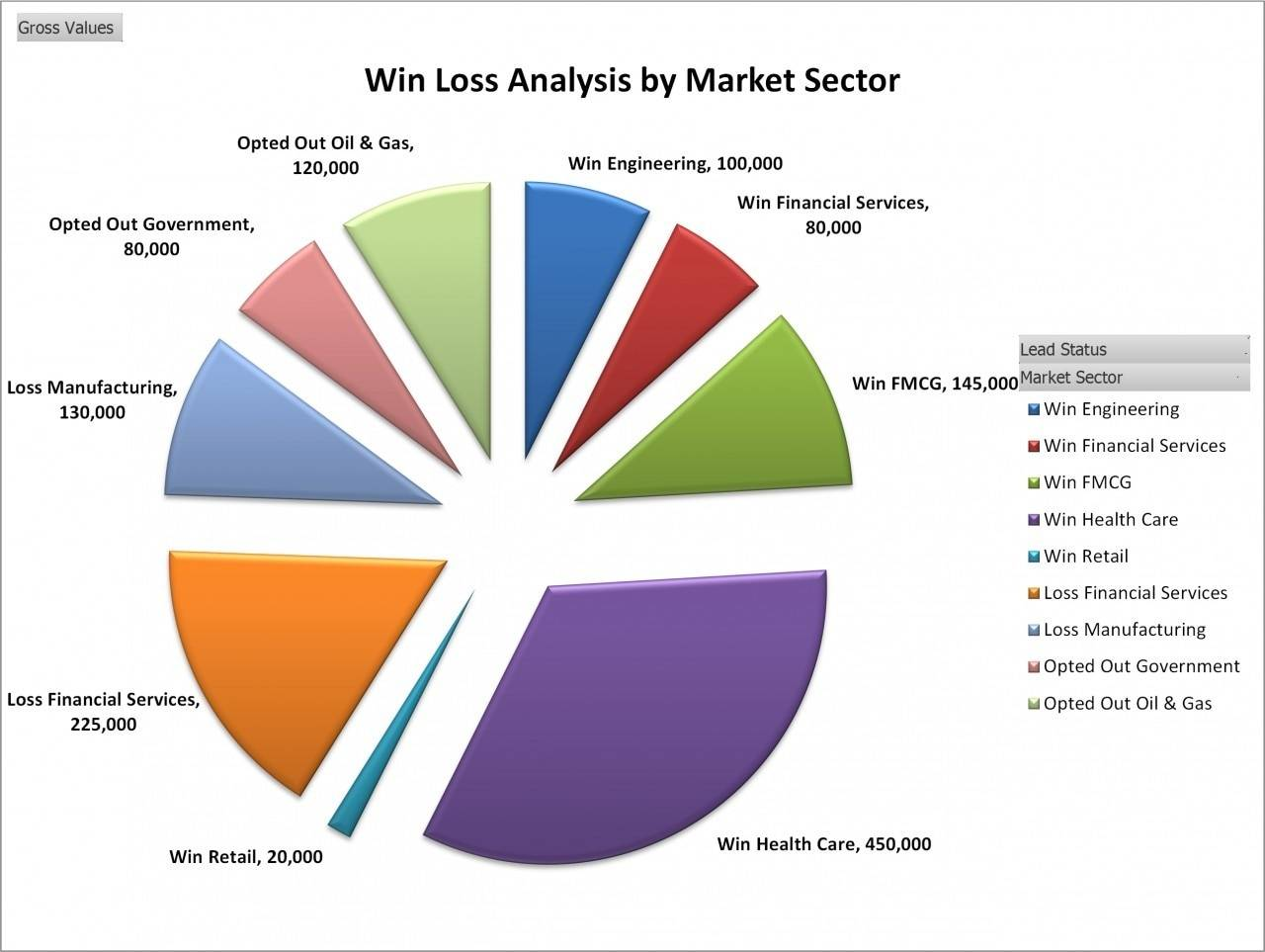 Sales Win Loss Analysis Template
