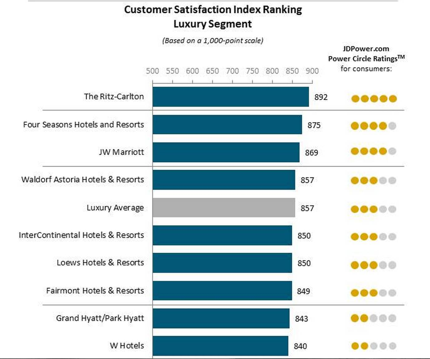 Sample Customer Satisfaction Survey For Hotels