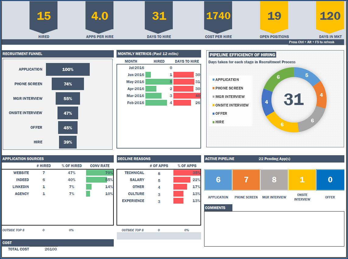 Sample Dashboard Format