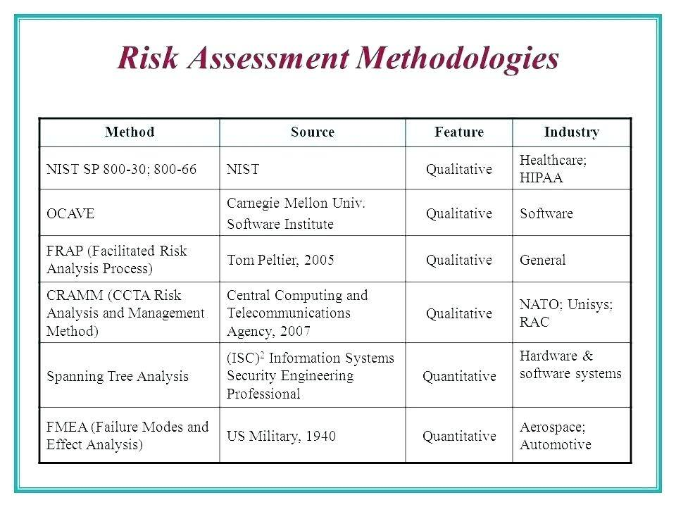 Sample Hipaa Risk Analysis Format