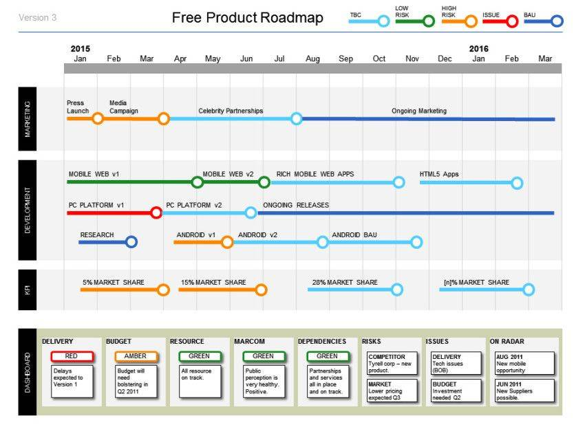 Sample Roadmap Template