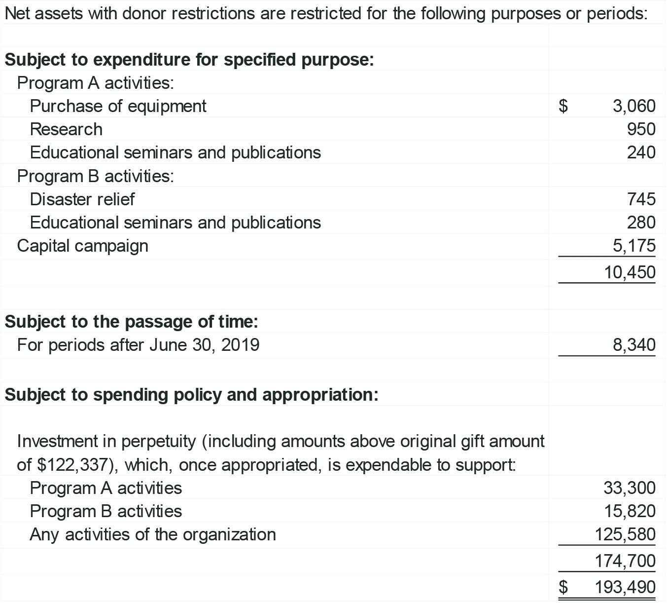 Samples Of Financial Statements For Nonprofit Organizations