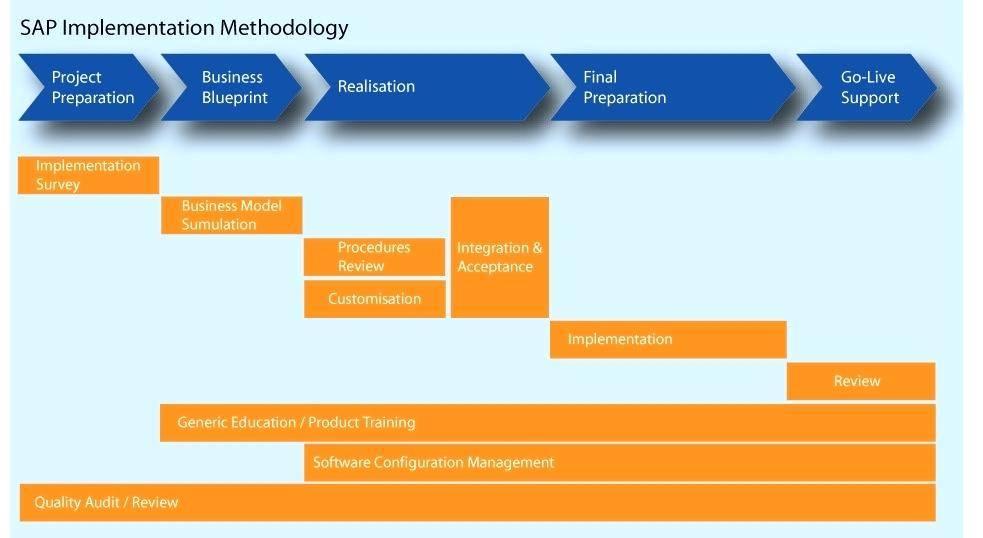 Sap Itsm Implementation Project Plan Template