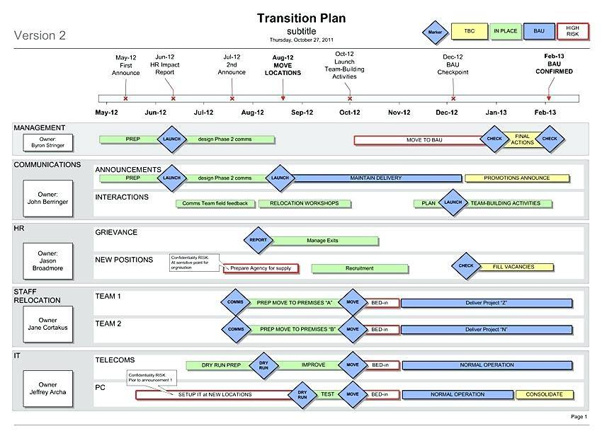 Sap Rollout Project Plan Template