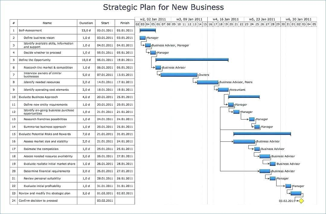 Sap Workflow Document Template