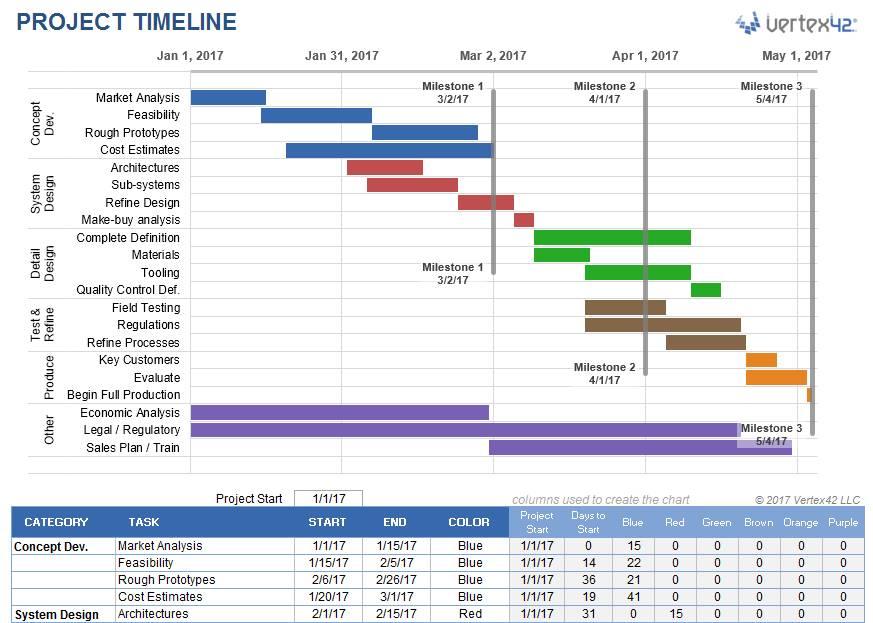 Schedule Timeline Template Excel