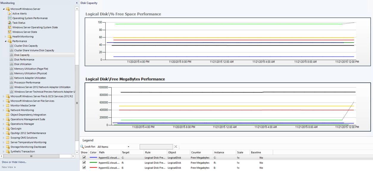 Scom Dashboard Report Template In Power Bi