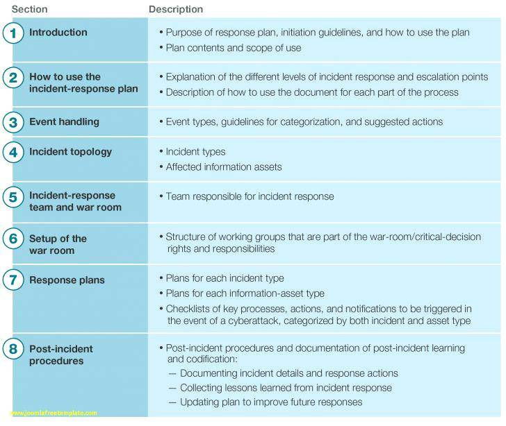 Security Planning Policy And Procedures Template