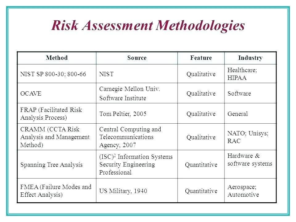 Security Threat Risk Assessment Template