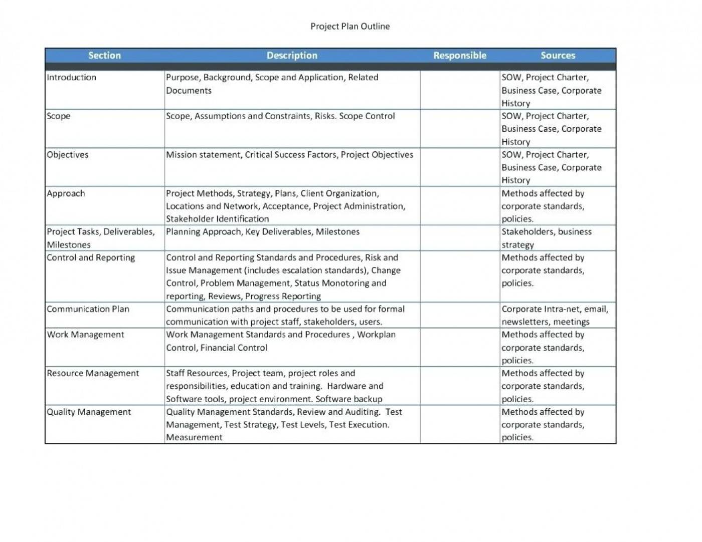 Sharepoint Implementation Project Plan Template