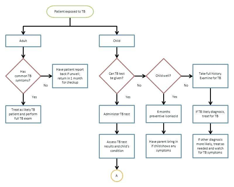 Sharepoint Workflow Template Download
