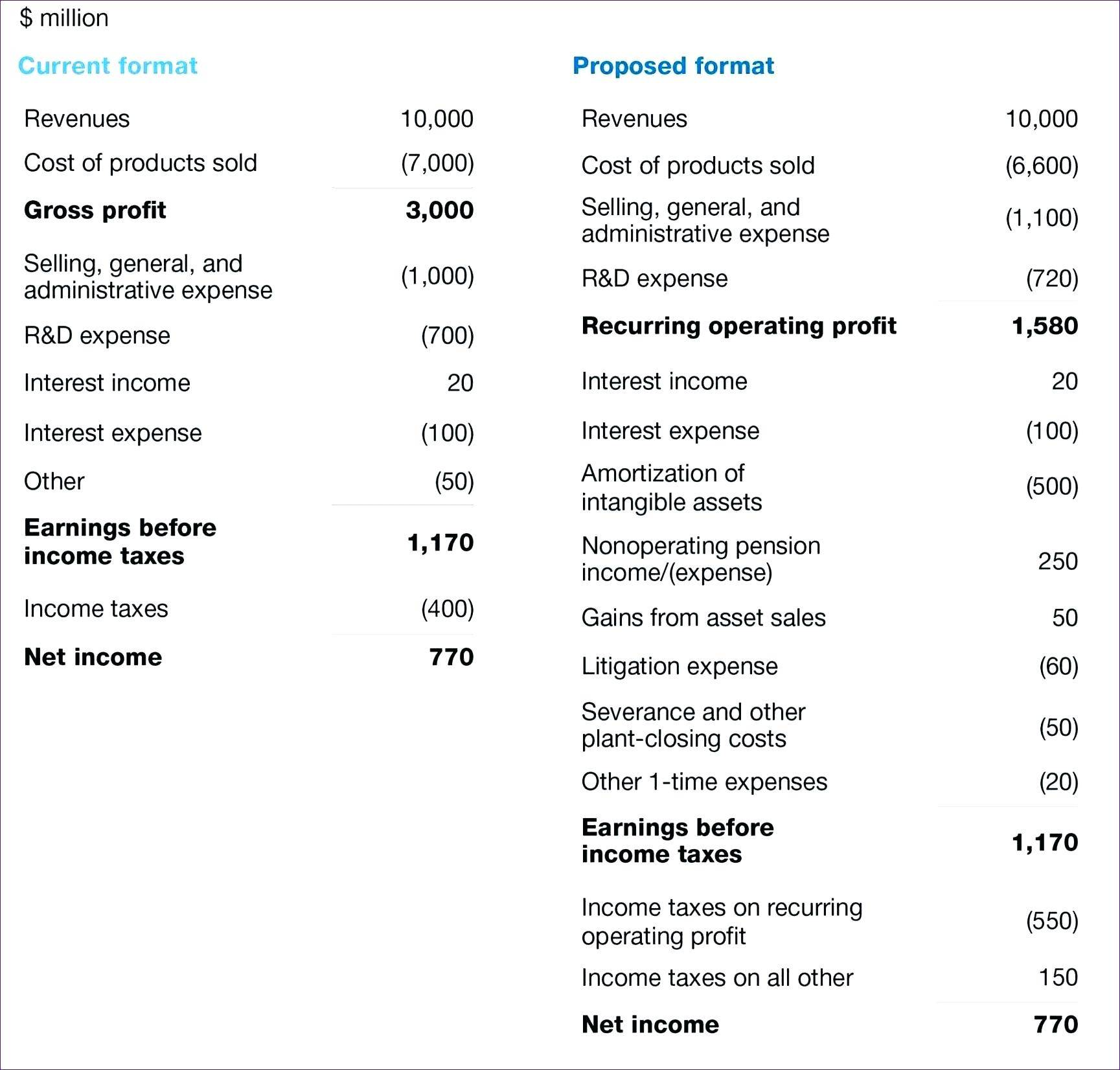 Simple Quarterly Profit And Loss Template