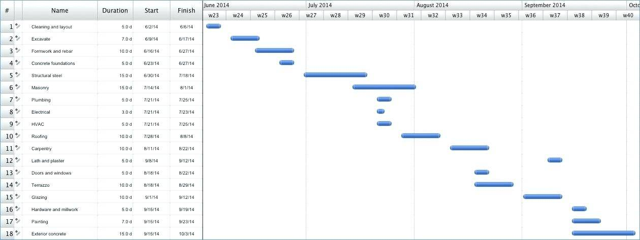 Simple Timeline Chart Template