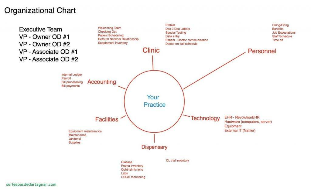 Six Sigma Process Map Template Excel