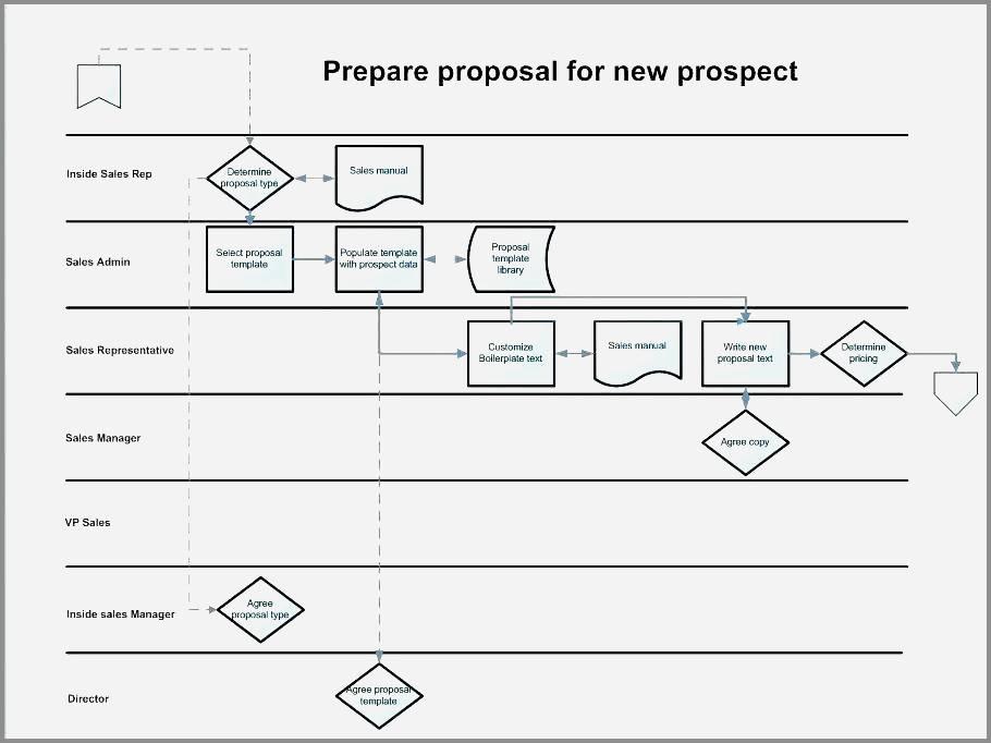 Six Sigma Process Map Visio Template