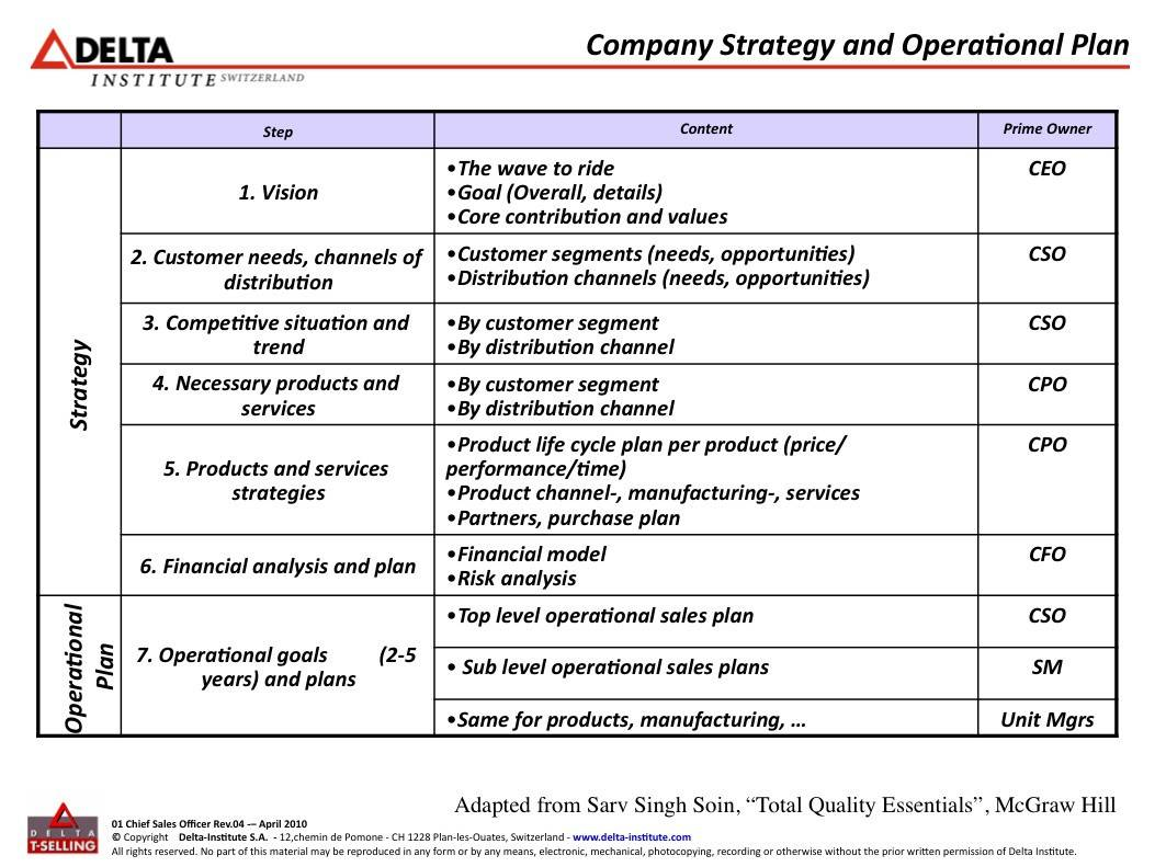 Small Business Operational Plan Template