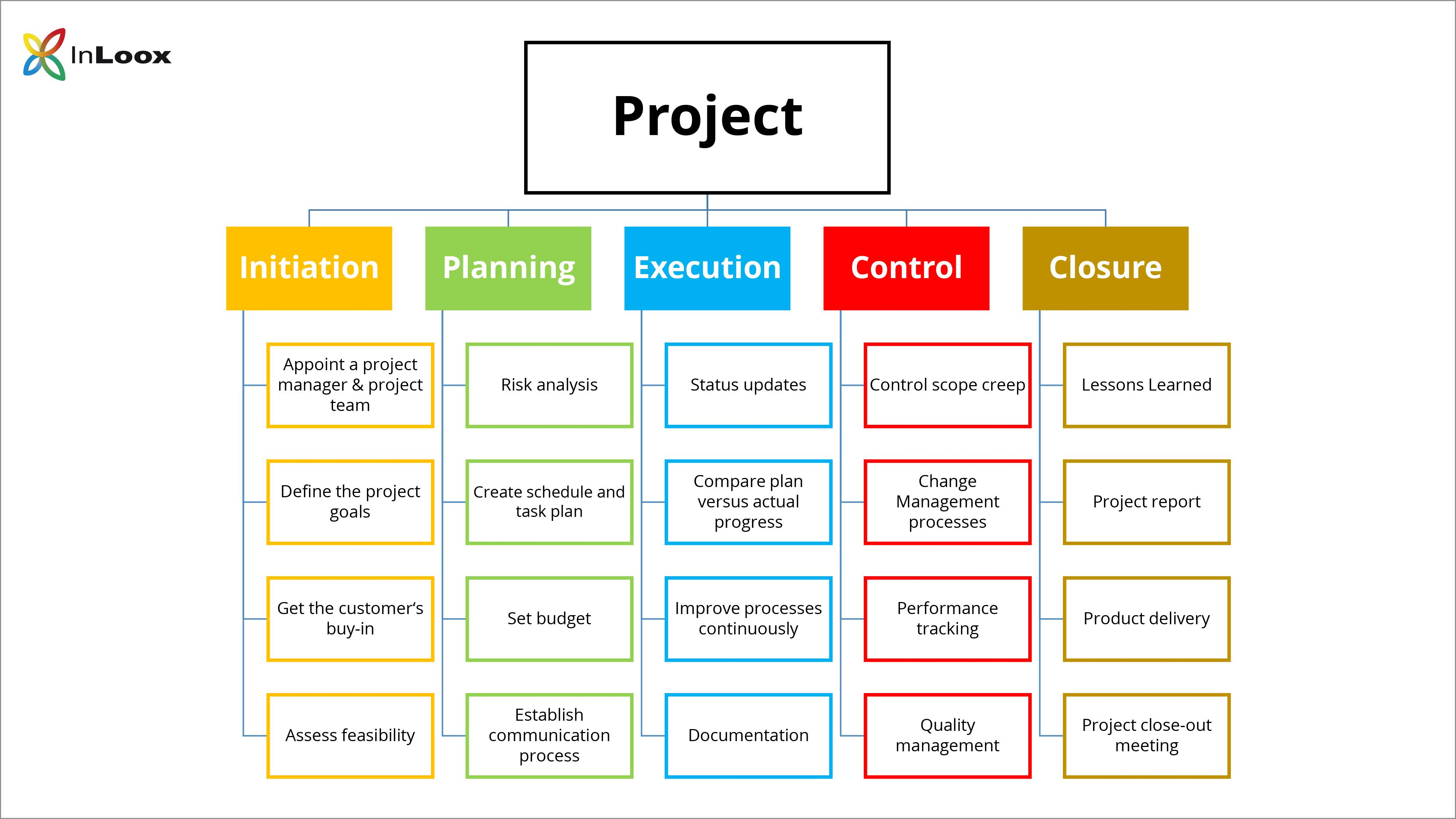 Software Project Management Wbs Example