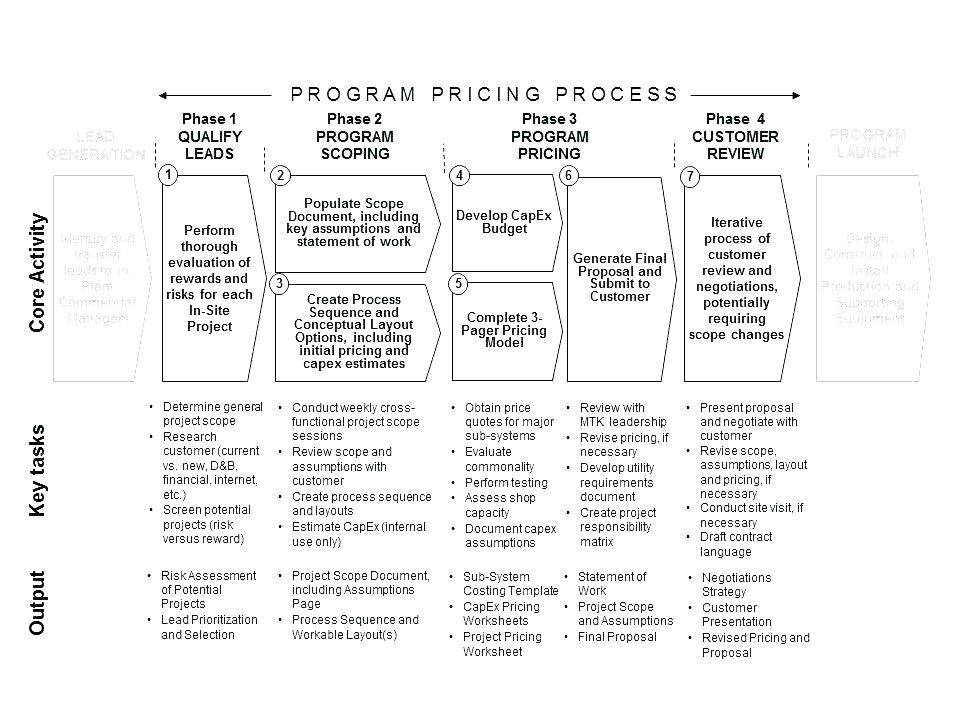 Software Project Price Quotation Template