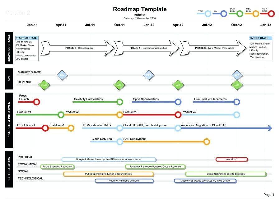 Software Technology Roadmap Template