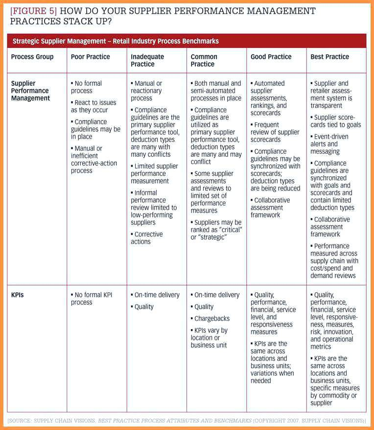 Software Vendor Assessment Template