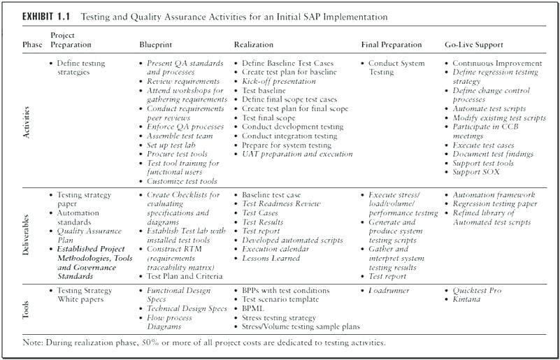 Sox Compliance Checklist Template