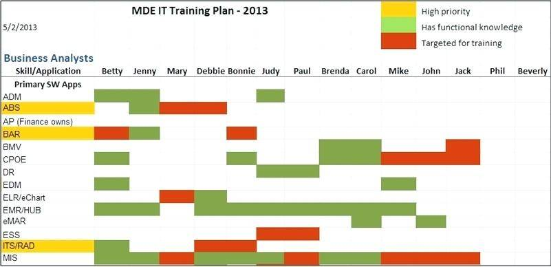 Staff Development Plan Template Excel