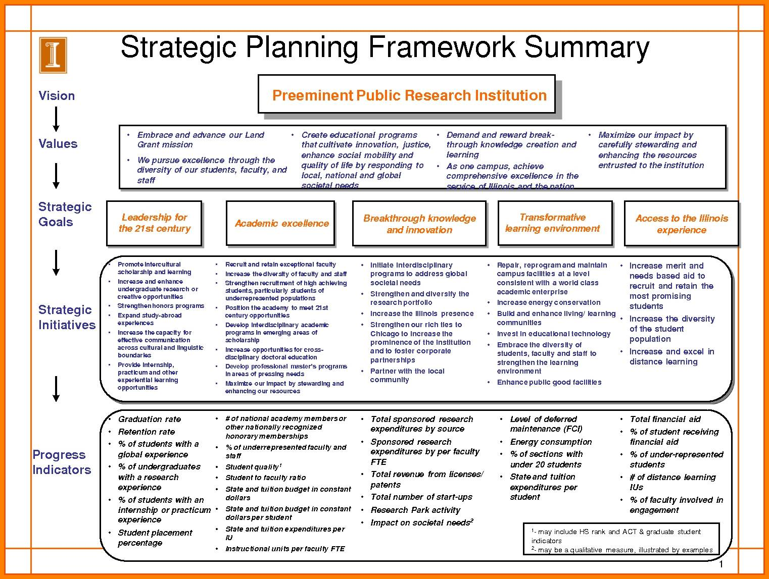 Strategic Planning Template Excel