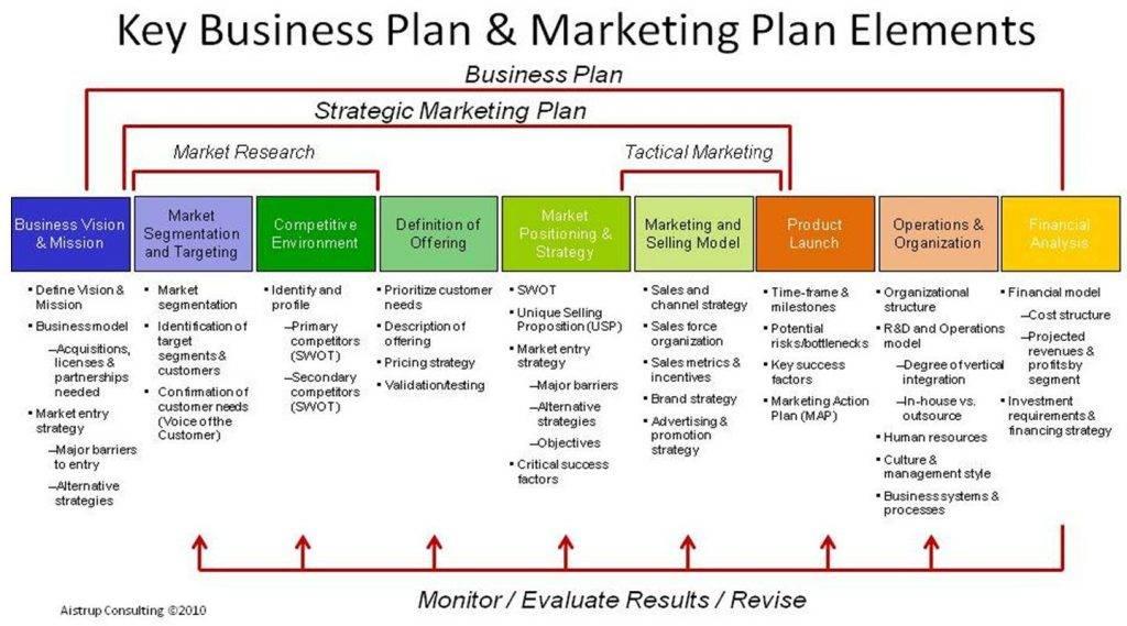Strategic Sales Plan Template Ppt