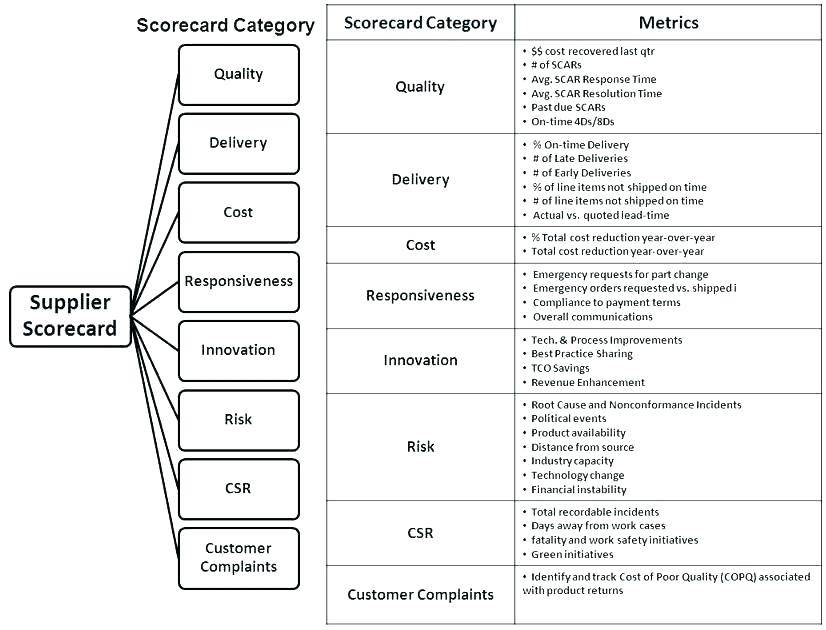 Supplier Performance Evaluation Template