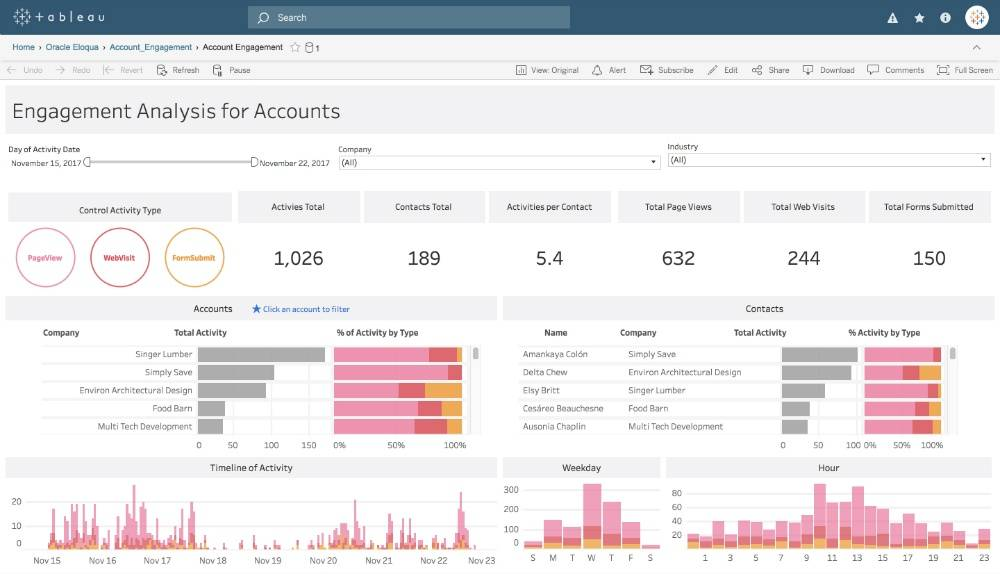 Tableau Dashboard Examples Download