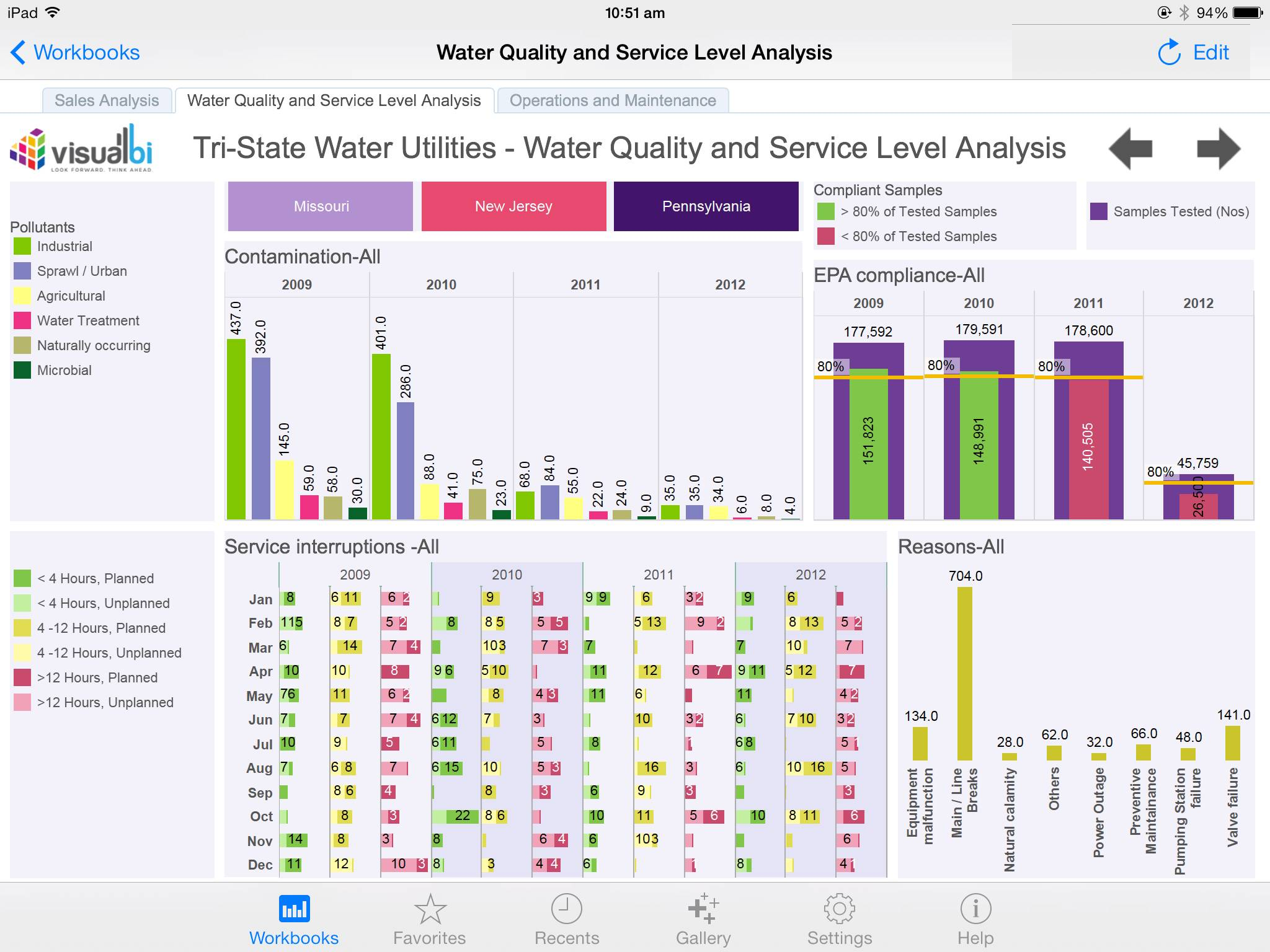Tableau Dashboard Examples Healthcare