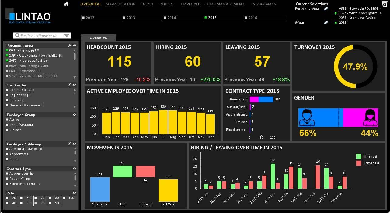 Tableau Dashboard Examples Human Resources
